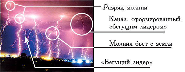 lightning-stages